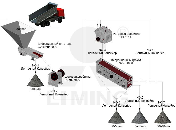 The image of 100-150Т/Ч линия для производства песка и щебня